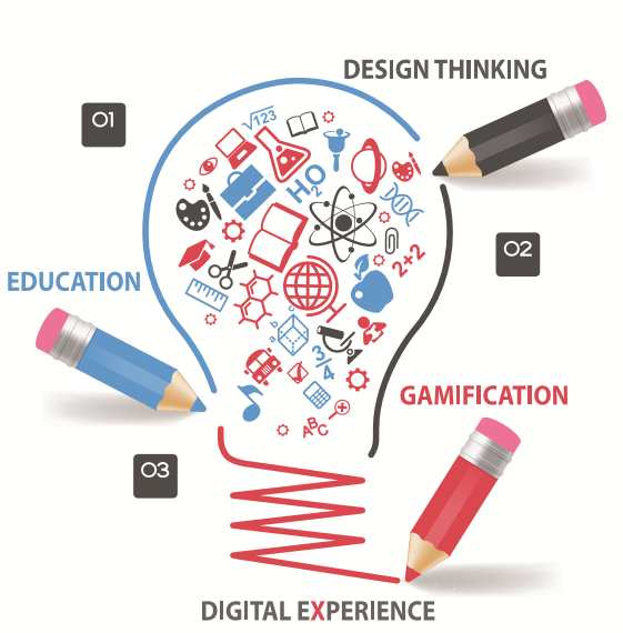 design thinking, education, gamification,digital experience